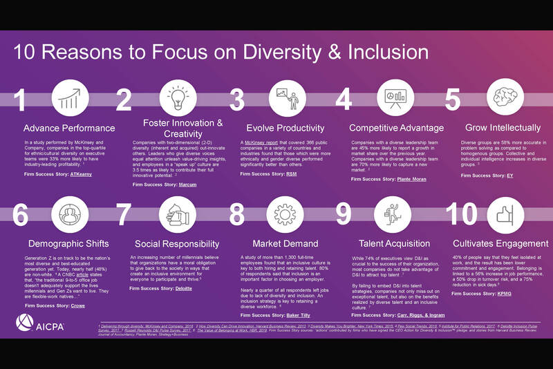 AICPA 10 reasons to focus on diversity and inclusion
