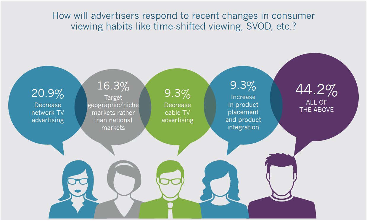 How Advertisers Respond