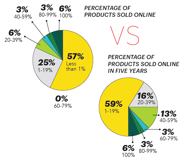 Percentage Of Products Online