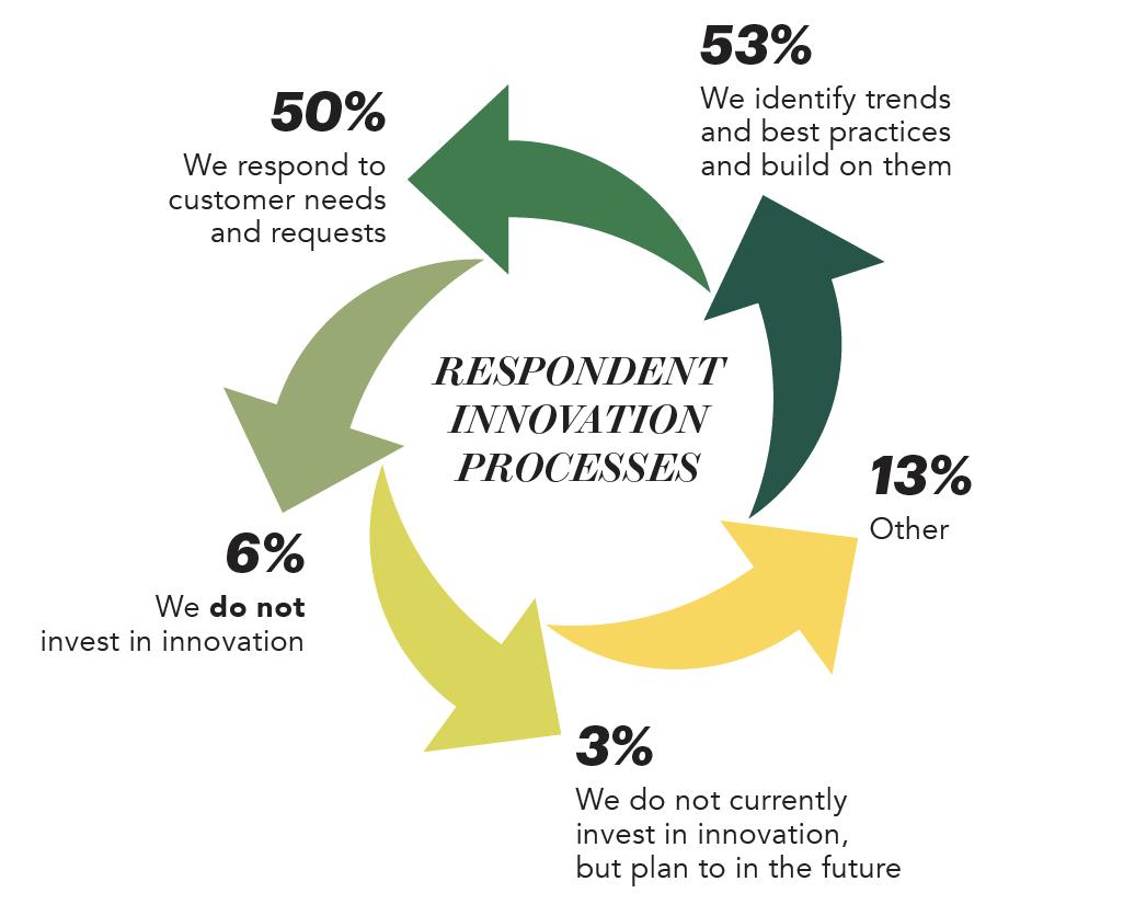 Respondent Innovation Processes