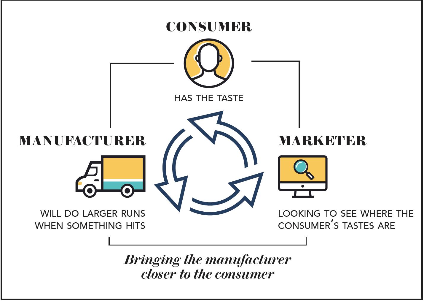Manufacturer Consumer Marketer