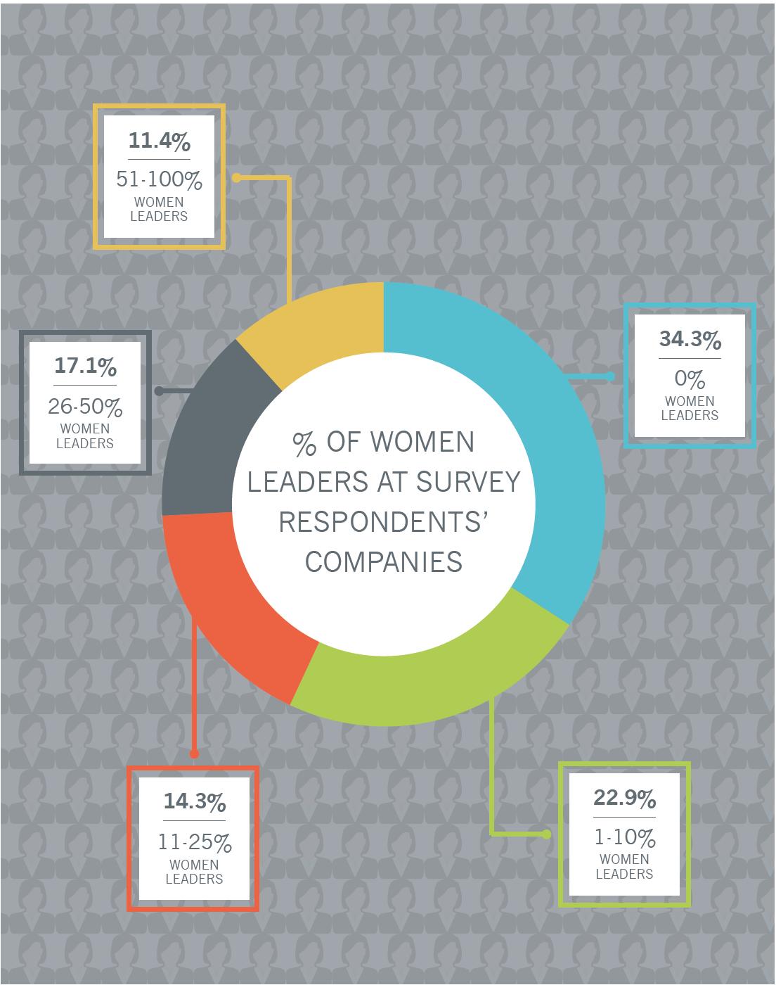 Percent Women Leaders