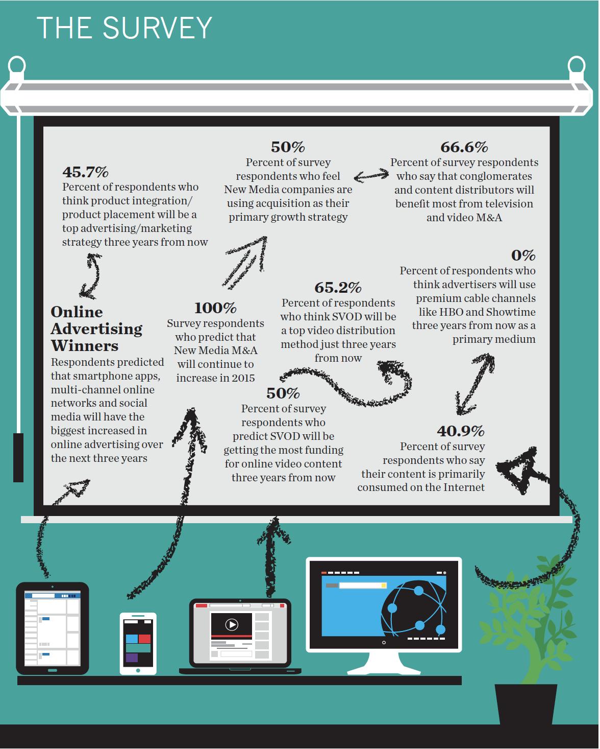 Video Content Distribution