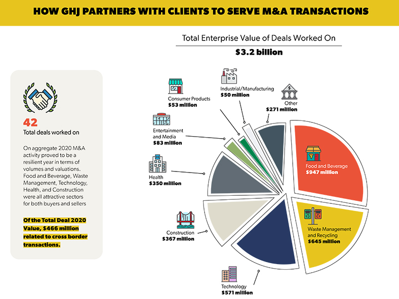 How GHJ Partners with Clients to Servce M&A Transactions